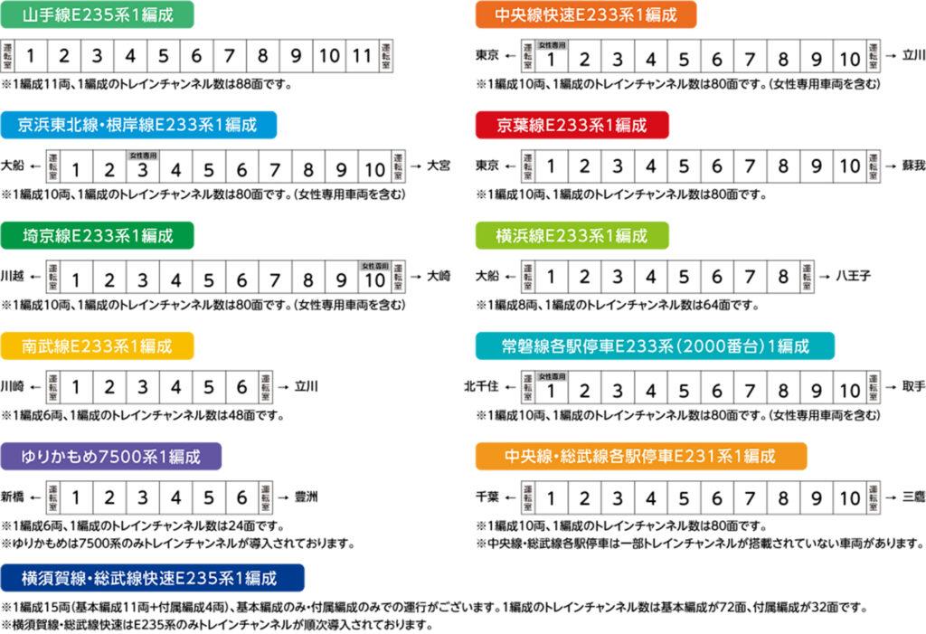 JR東日本 トレインチャンネル 掲出位置