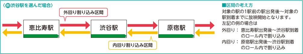 JR東日本 山手線まど上チャンネル駅指定放映